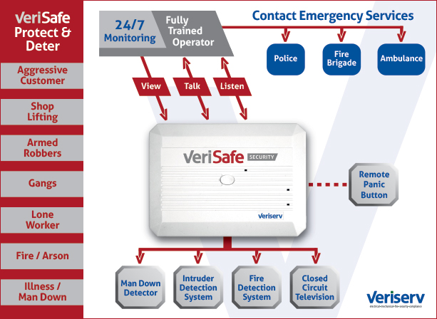 VeriSafe solution graphic